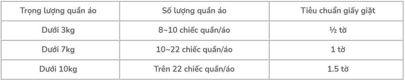 Hướng dẫn sử dụng giấy giặt Han Jang